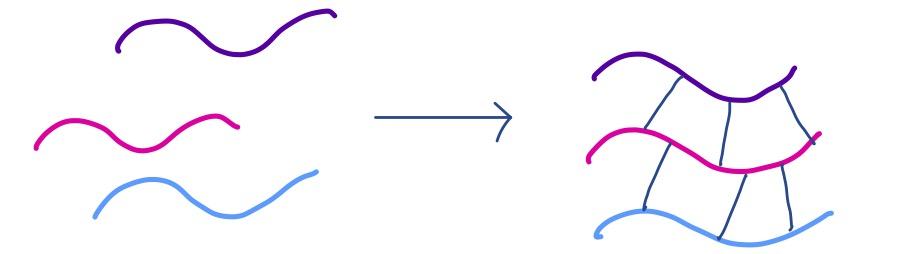 crosslinking