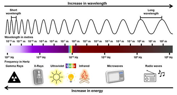 wavelength and energy