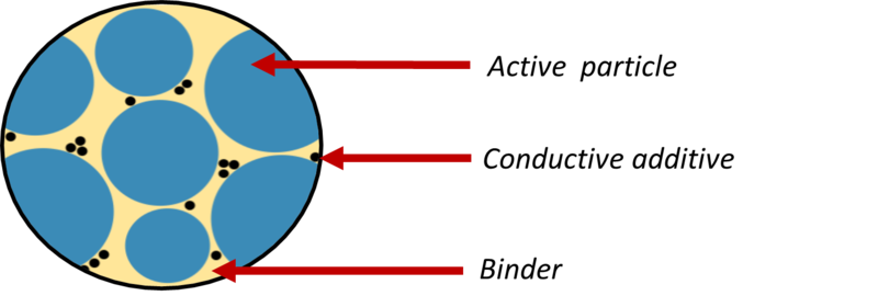 Close up of electrode